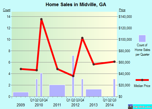 Midville,GA real estate house value index trend