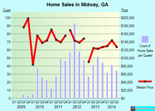 Midway,GA index of house prices