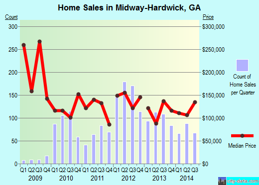 Midway-Hardwick,GA real estate house value index trend