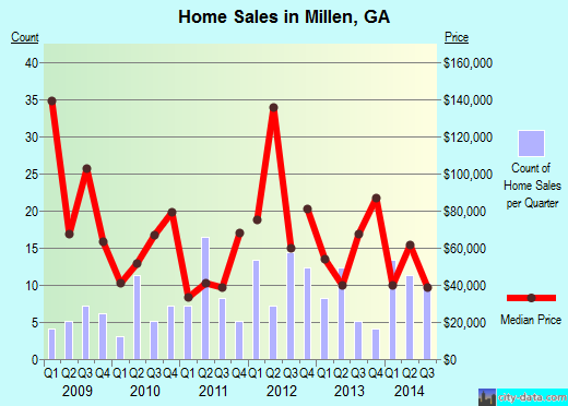 Millen,GA real estate house value index trend