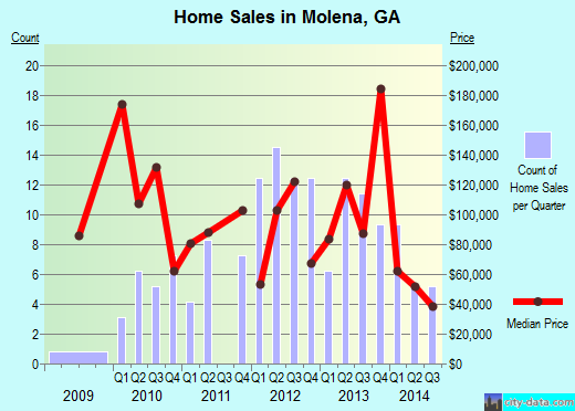 Molena,GA real estate house value index trend