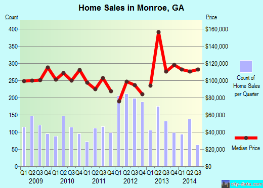 Monroe,GA real estate house value index trend