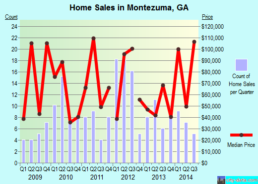 Montezuma,GA real estate house value index trend