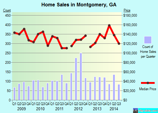 Montgomery,GA real estate house value index trend