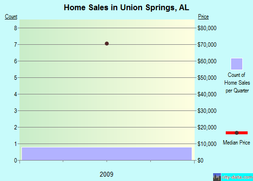 Union Springs,AL real estate house value index trend