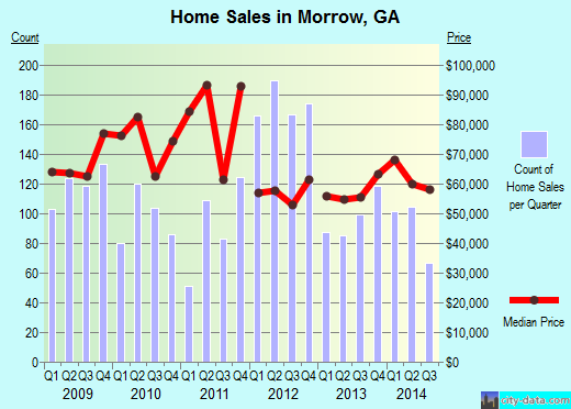 Morrow,GA real estate house value index trend