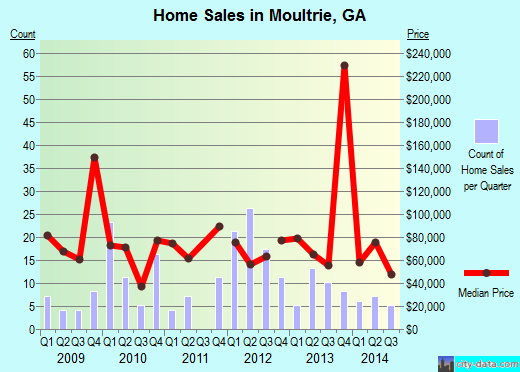Moultrie,GA real estate house value index trend