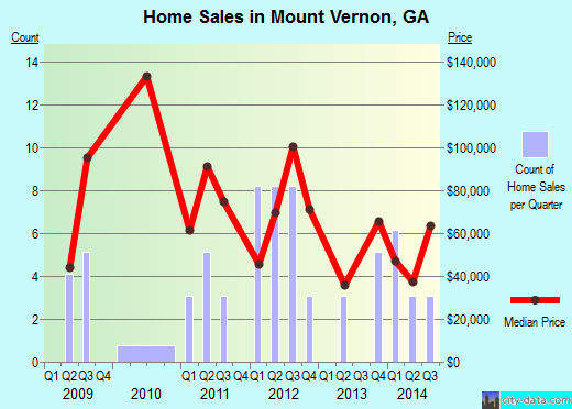 Mount Vernon,GA real estate house value index trend