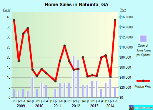Nahunta,GA real estate house value index trend
