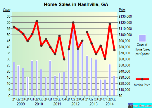 Nashville,GA real estate house value index trend
