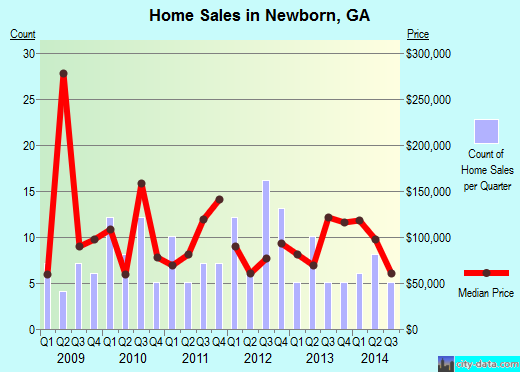 Newborn,GA real estate house value index trend
