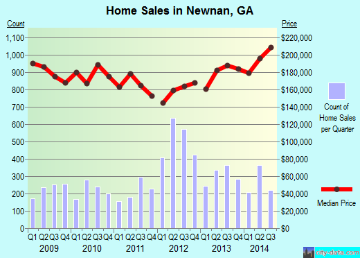 Newnan,GA real estate house value index trend