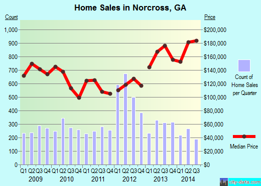 Norcross,GA real estate house value index trend