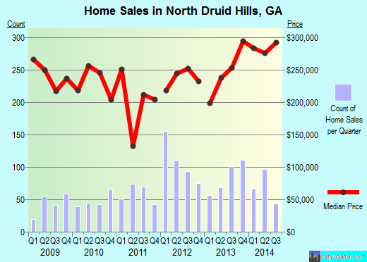 North Druid Hills,GA real estate house value index trend