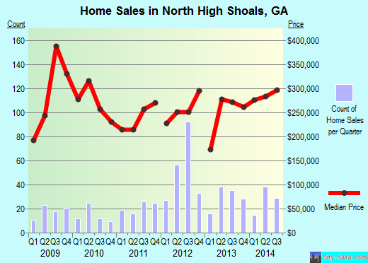 North High Shoals,GA real estate house value index trend