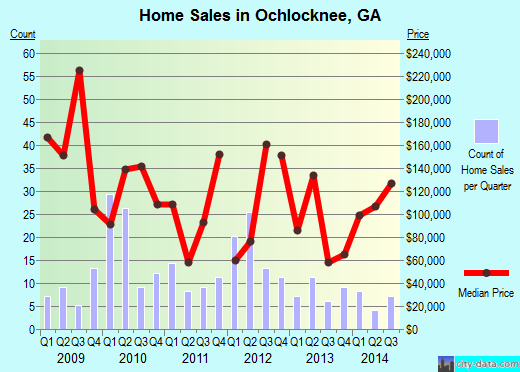 Ochlocknee,GA real estate house value index trend