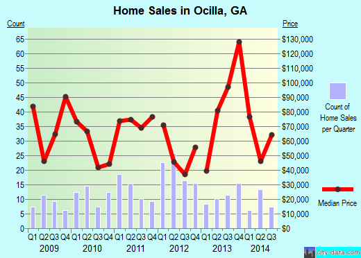 Ocilla,GA real estate house value index trend