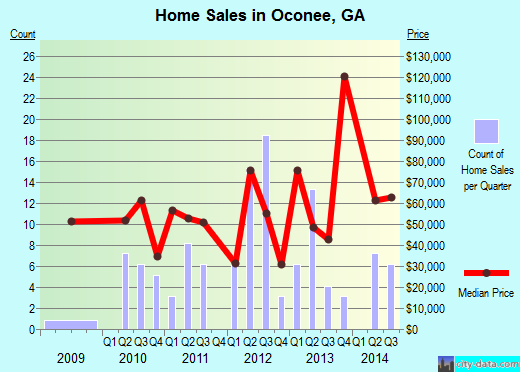 Oconee,GA real estate house value index trend