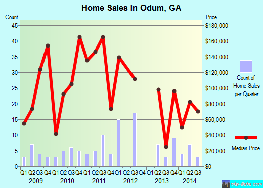 Odum,GA real estate house value index trend