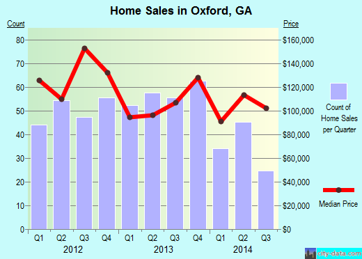 Oxford,GA real estate house value index trend