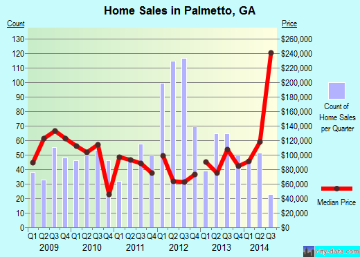 Palmetto,GA real estate house value index trend