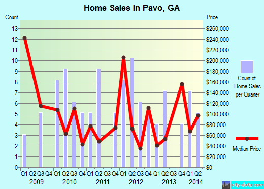 Pavo,GA real estate house value index trend