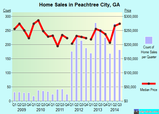 Peachtree City,GA real estate house value index trend