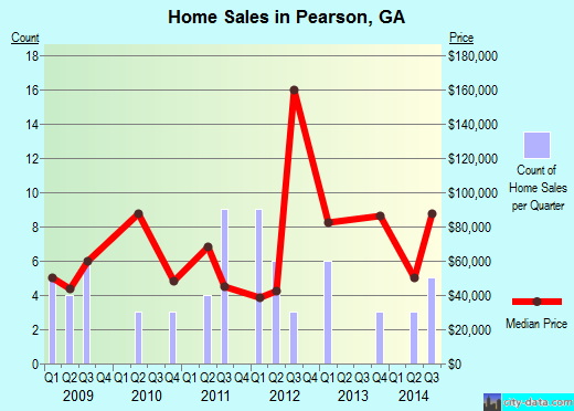 Pearson,GA real estate house value index trend
