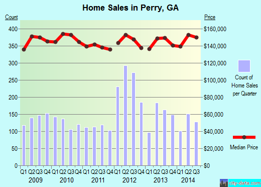 Perry,GA real estate house value index trend