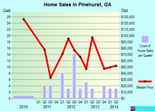 Pinehurst,GA real estate house value index trend