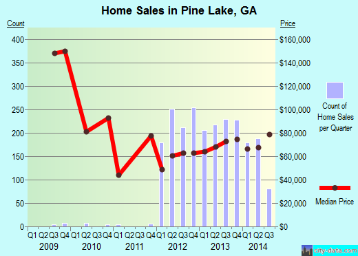 Pine Lake,GA real estate house value index trend