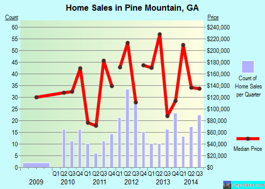 Pine Mountain,GA real estate house value index trend
