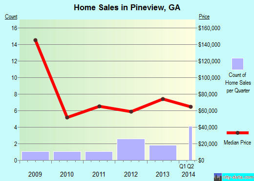 Pineview,GA index of house prices