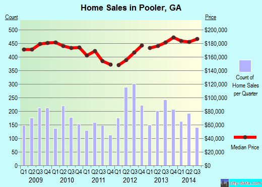 Pooler,GA real estate house value index trend