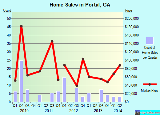 Portal,GA real estate house value index trend