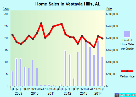 Vestavia Hills,AL real estate house value index trend