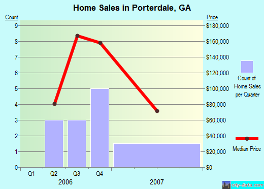 Porterdale,GA real estate house value index trend