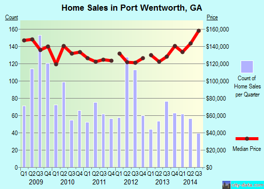 Port Wentworth,GA real estate house value index trend