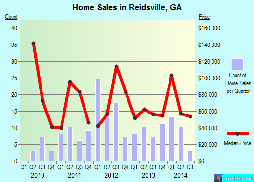 Reidsville,GA real estate house value index trend