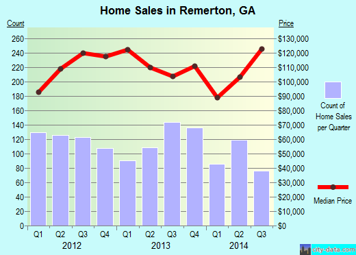 Remerton,GA real estate house value index trend