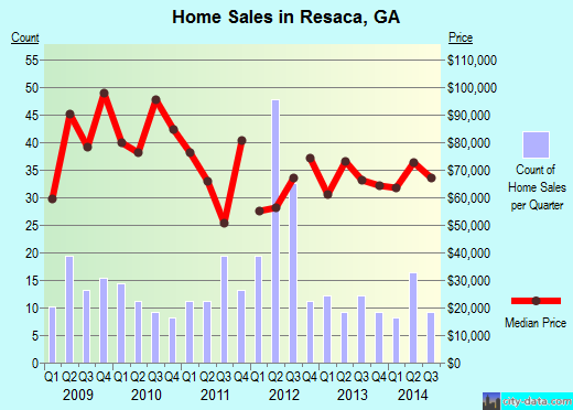 Resaca,GA real estate house value index trend