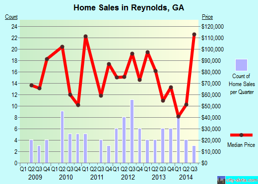 Reynolds,GA real estate house value index trend