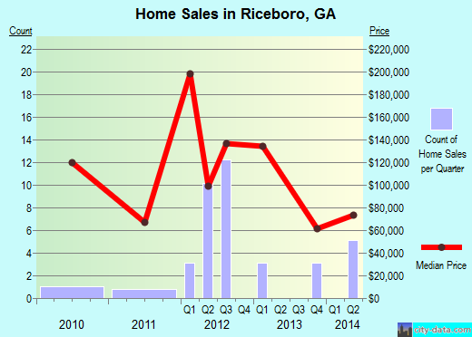 Riceboro,GA real estate house value index trend