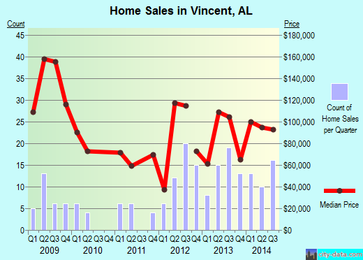 Vincent,AL real estate house value index trend