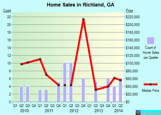 Richland,GA real estate house value index trend