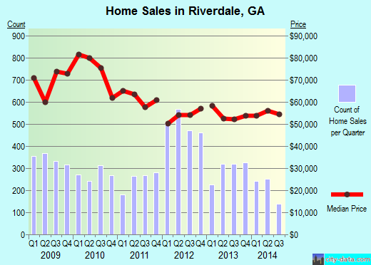 Riverdale,GA real estate house value index trend
