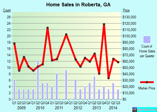 Roberta,GA real estate house value index trend