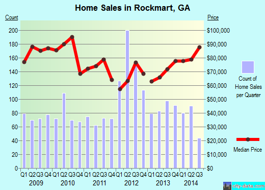 Rockmart,GA real estate house value index trend
