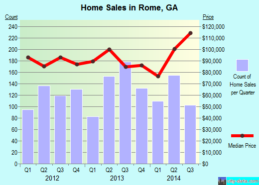 Rome,GA index of house prices