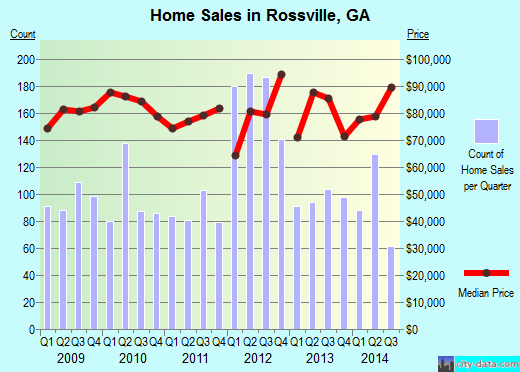 Rossville,GA real estate house value index trend